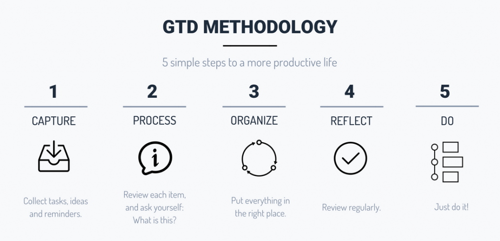 GTD Approach - 5 Core Steps You Need to Follow